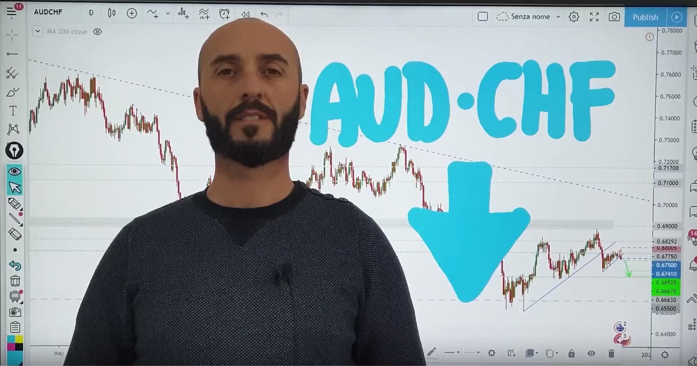 Analisi opportunità AUD-CHF del 03-12-19