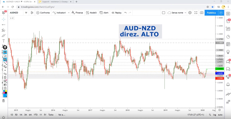 Analisi opportunità AUD-NZD del 12-02-2020