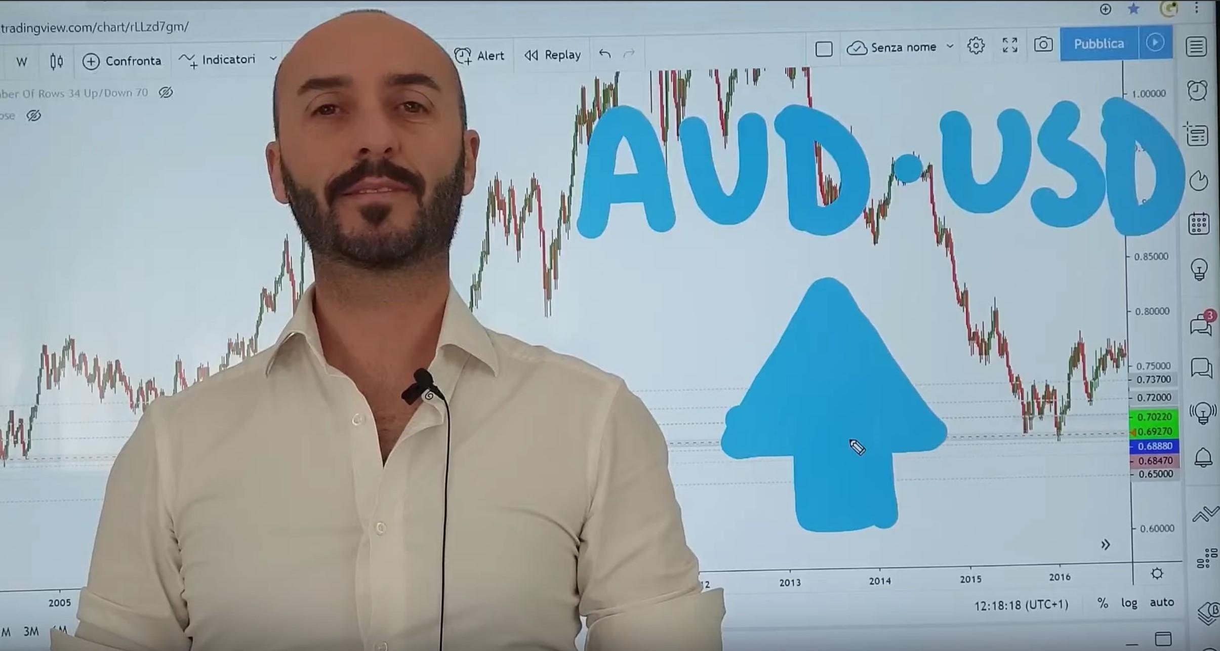 Analisi opportunità AUD USD del 08-01-2020
