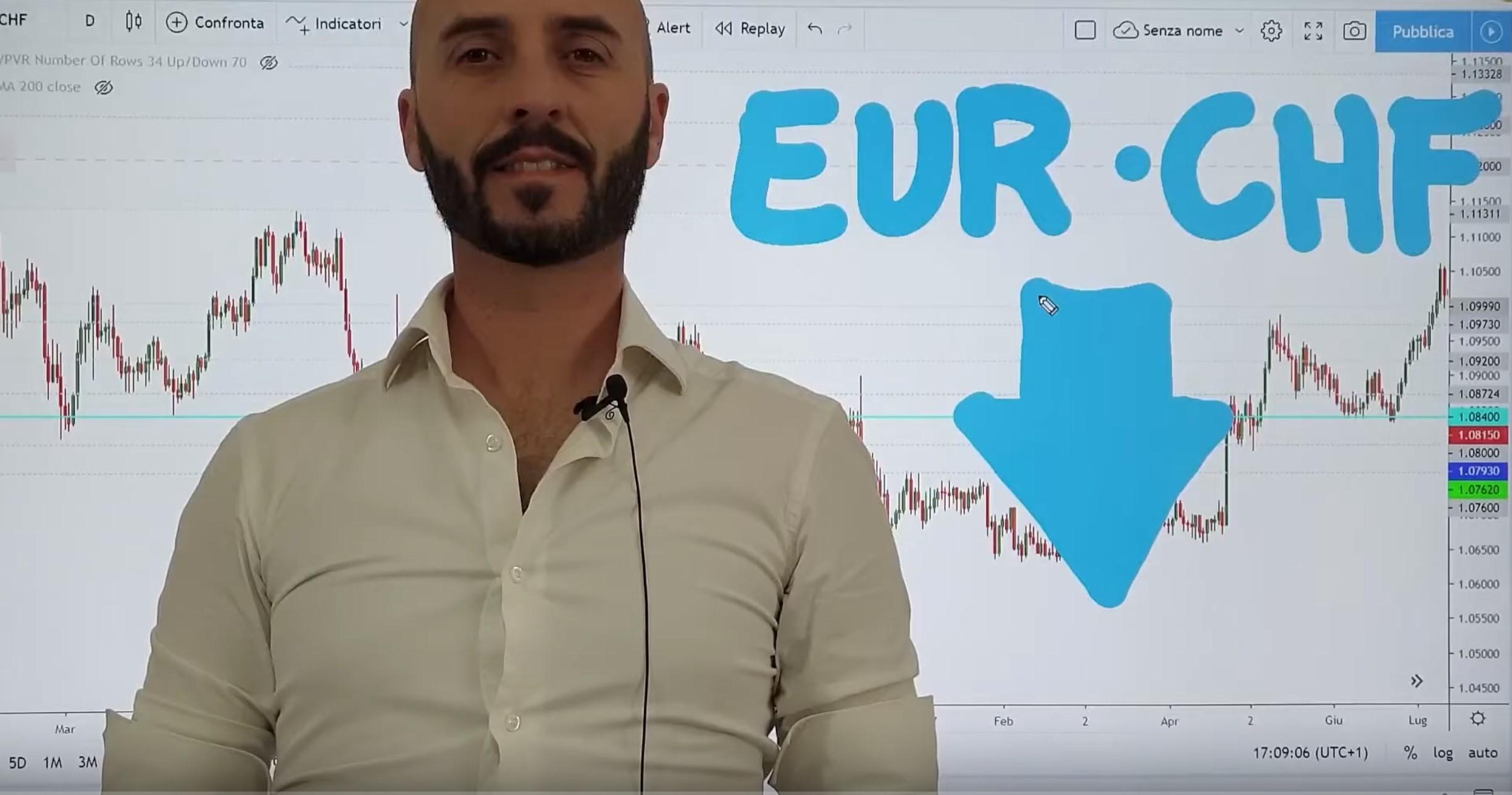 Analisi opportunità EUR CHF del 13-01-2020