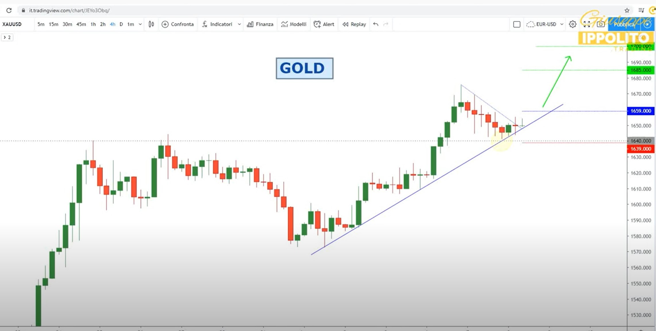 Analisi opportunità GOLD del 08-04-2020