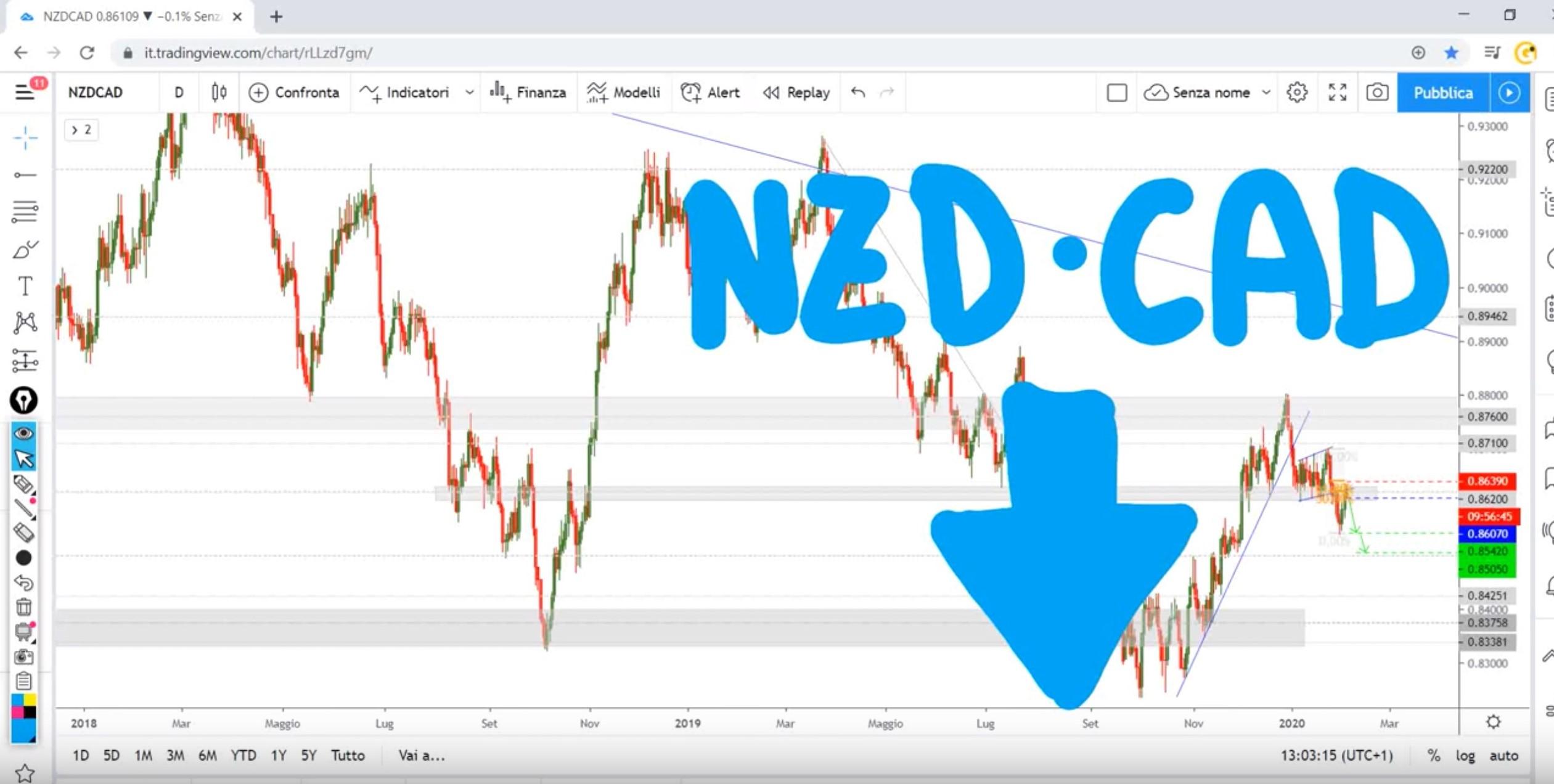 Analisi opportunità NZD-CAD del 05-02-2020