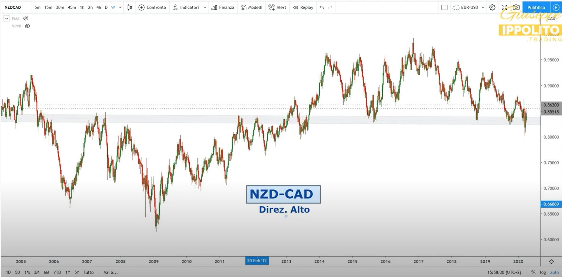 Analisi opportunità NZD-CAD del 06-04-2020