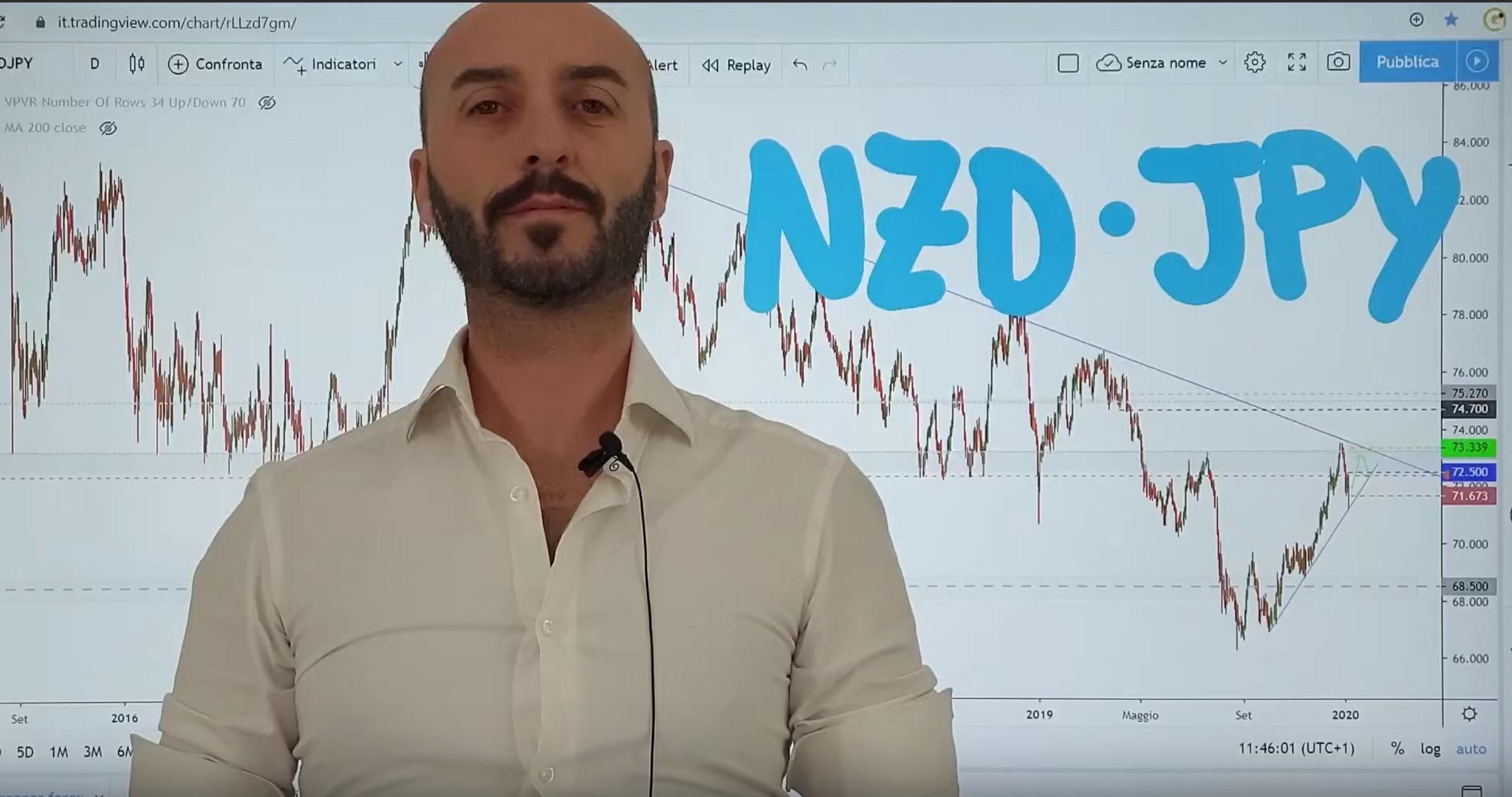 Analisi opportunità NZD JPY del 08-01-2020