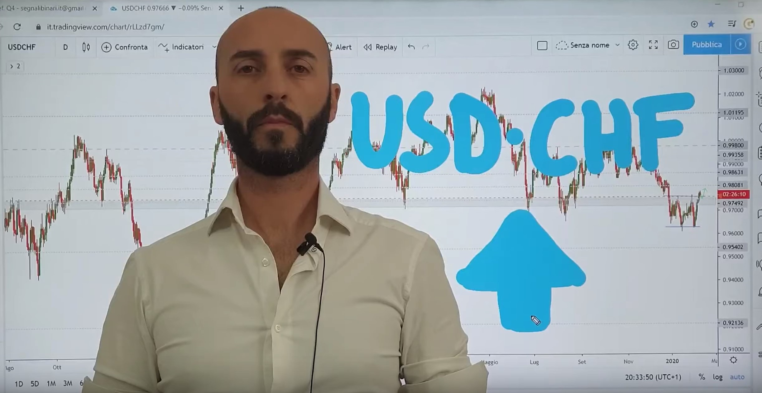 Analisi opportunità USD-CHF del 10-02-2020