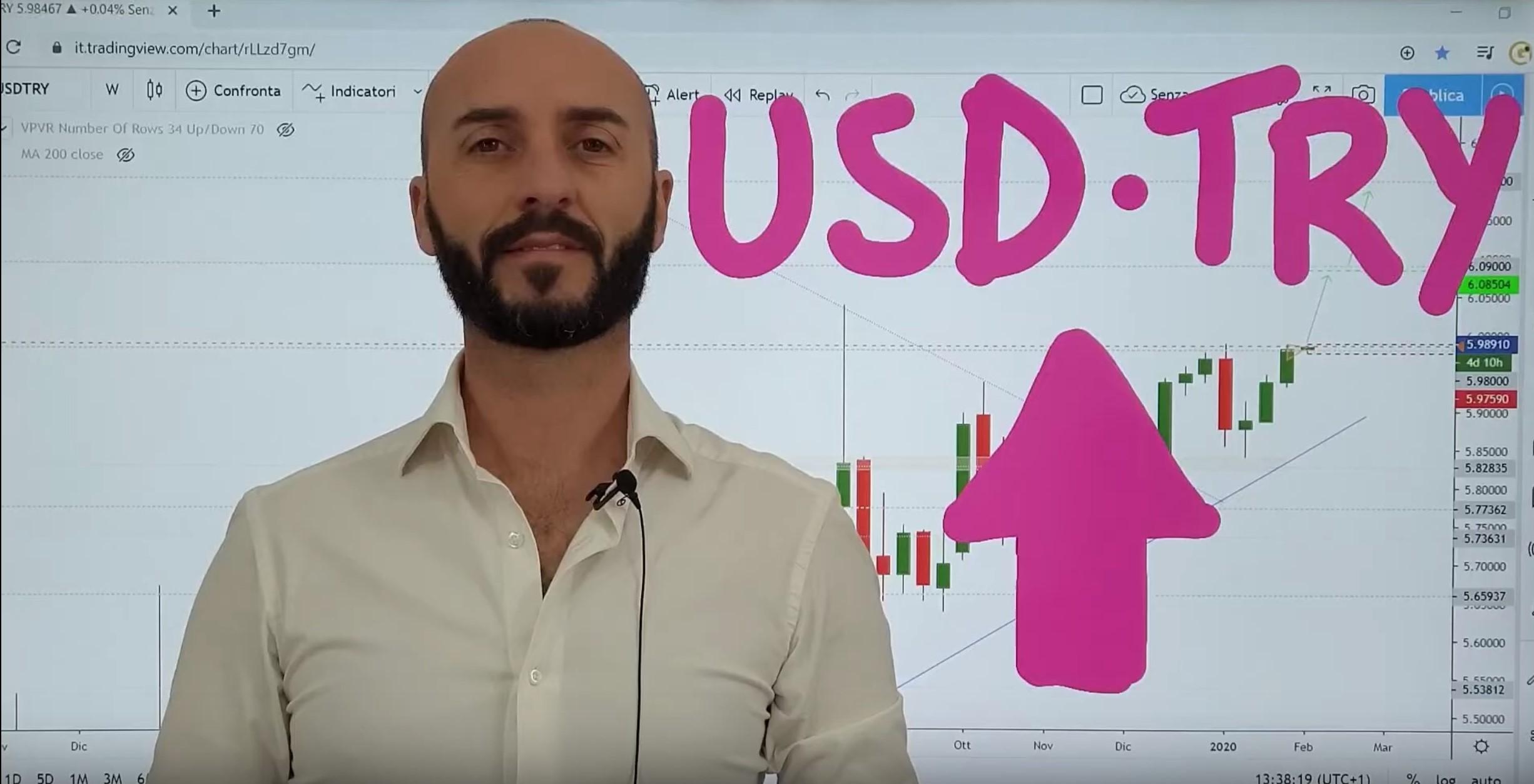 Analisi opportunità USD-TRY del 03-02-2020