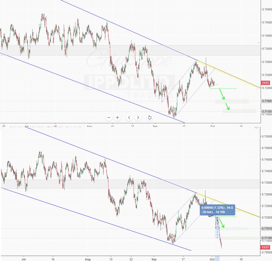 2° Take Profit raggiunto su AUD-USD