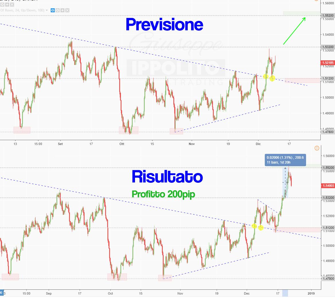 Take Profit raggiunto su EUR-CAD