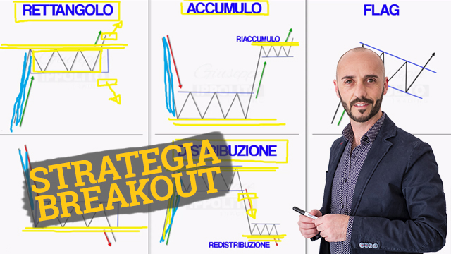 Strategia breakout