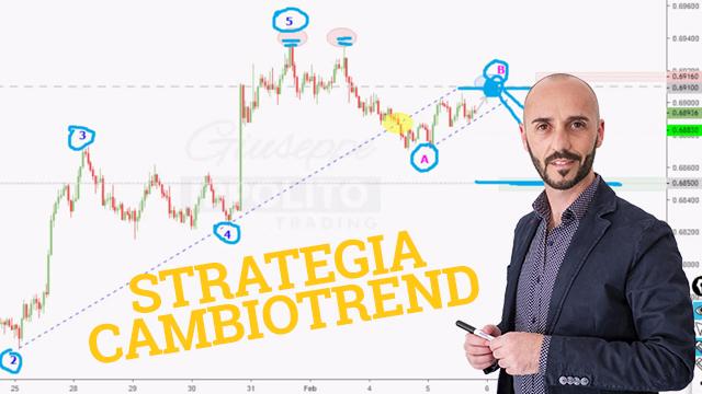 Strategia cambio di trend